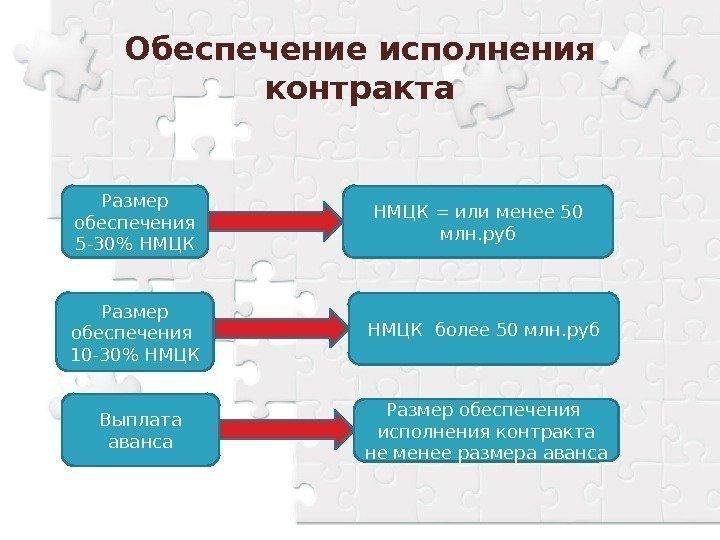 Размер обеспечения исполнения контракта должен составлять от пяти до тридцати процентов начальной (максимальной) цены контракта, указанной в извещении об осуществлении закупки.